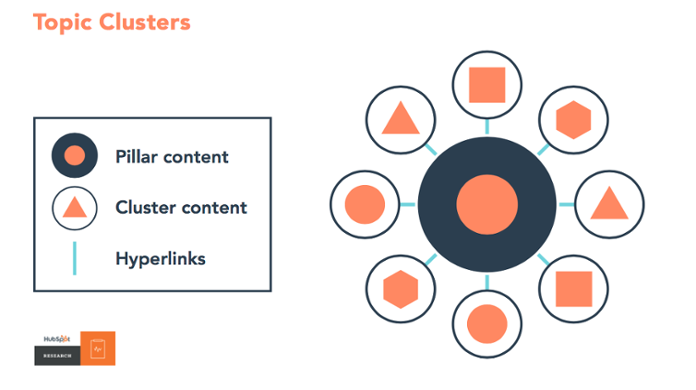 HubSpot Strategy - Topic Clusters