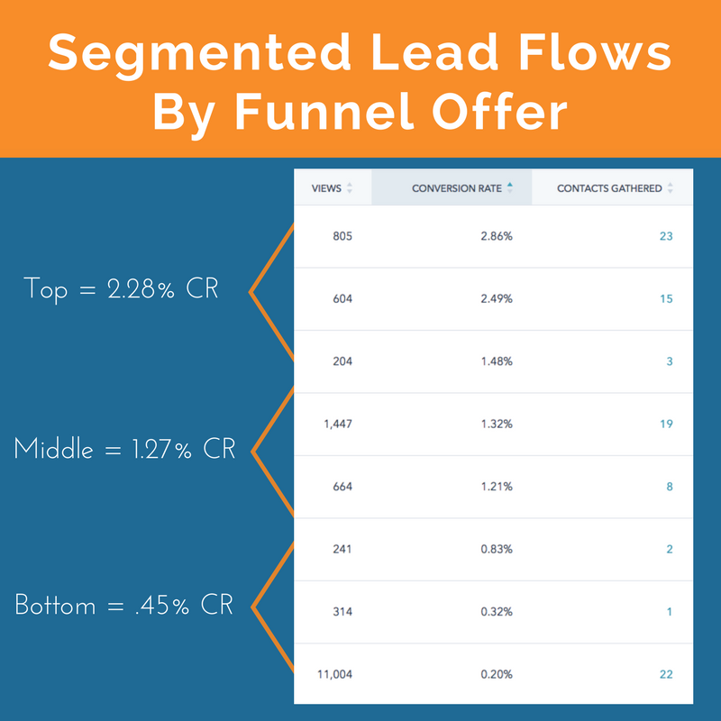 HubSpot Lead Flow statistics by funnel offer