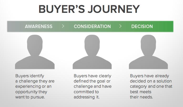 inbound-sales-hubspot-buyers-journey.png