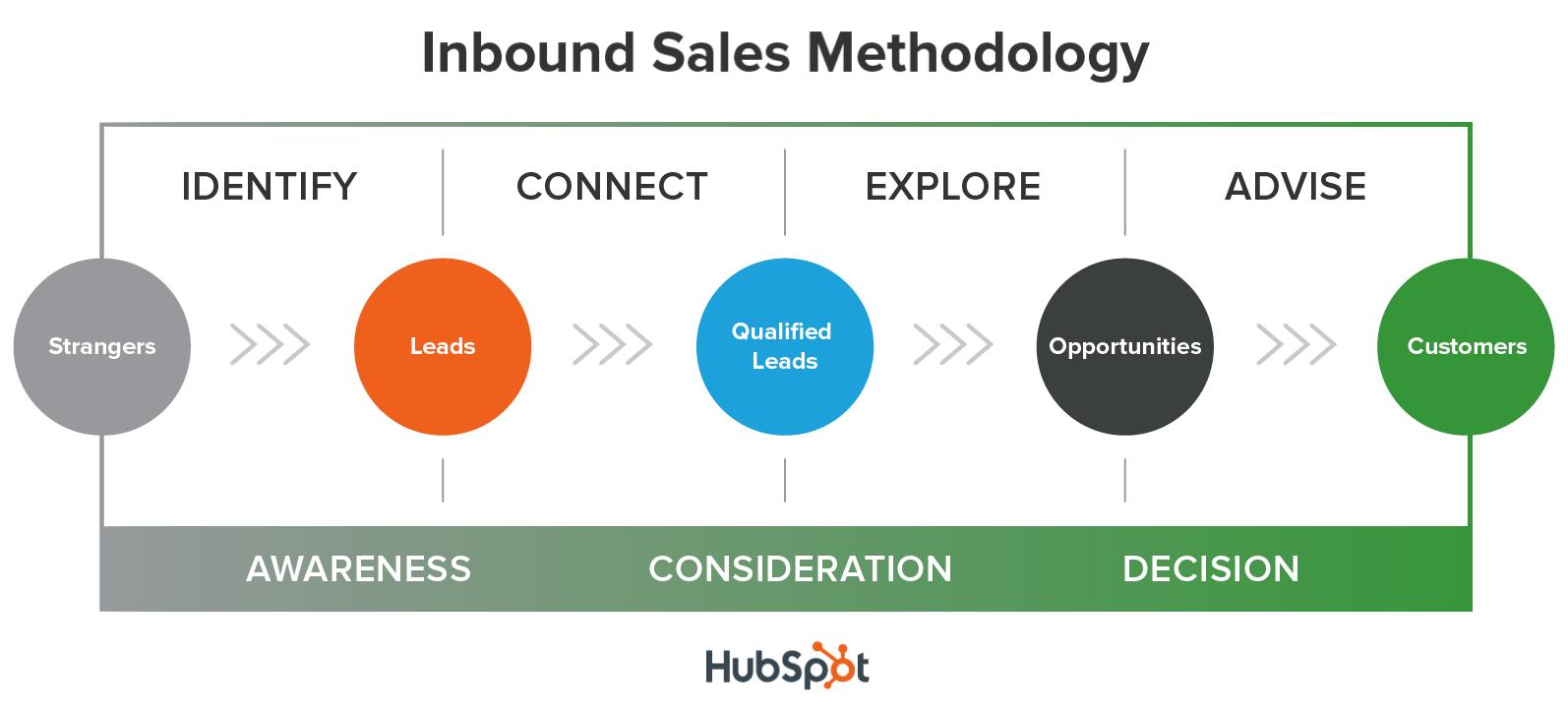8 ways to pass hubspot academys inbound sales methodology inbound sales certification hubspot xflitez Images