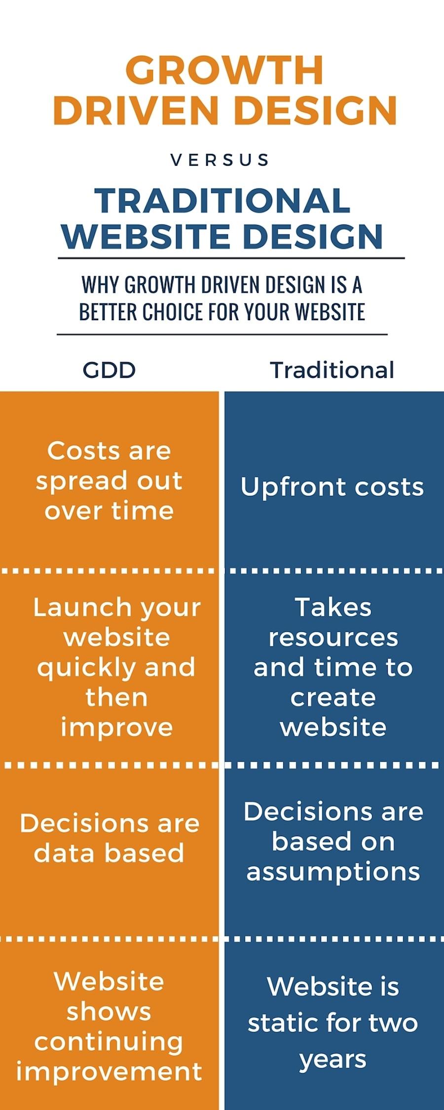 GDD vs. Traditional Web Design
