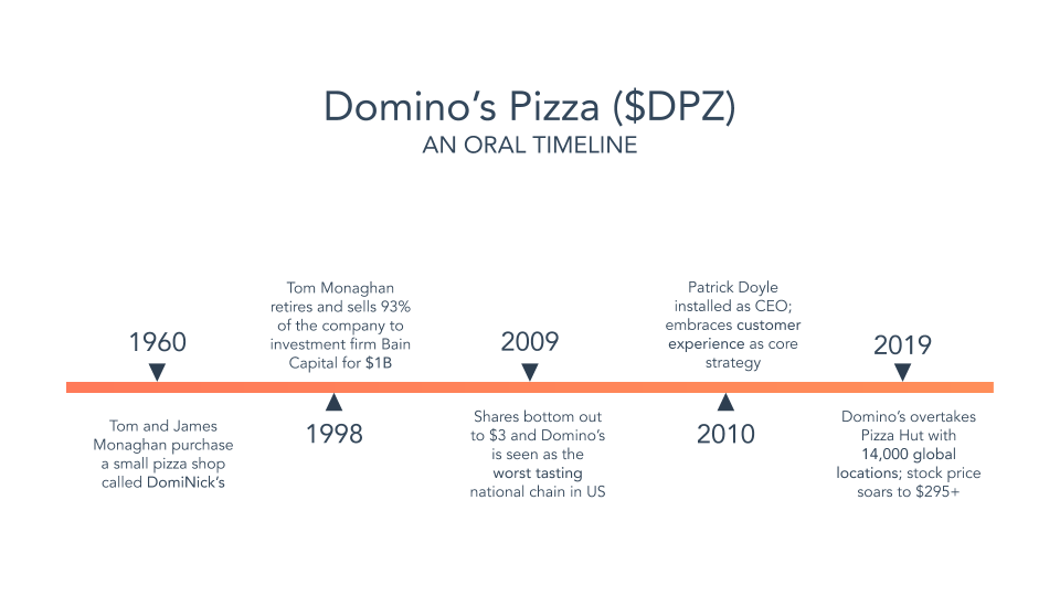 domino's pizza timeline