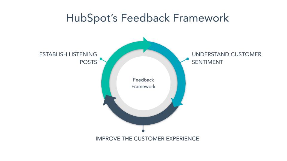 hubspot's feedback framework