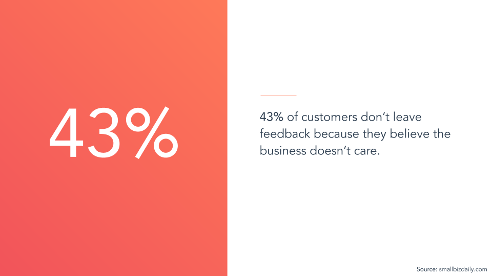 43% of customers don't leave feedback