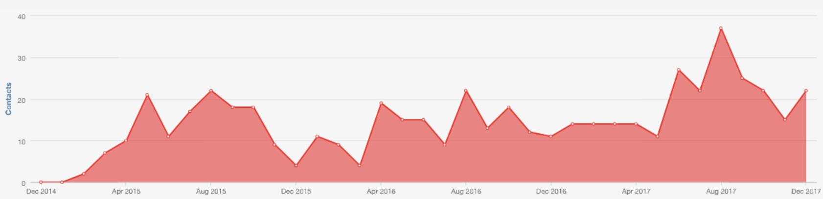 Google PPC - Inbound Growth
