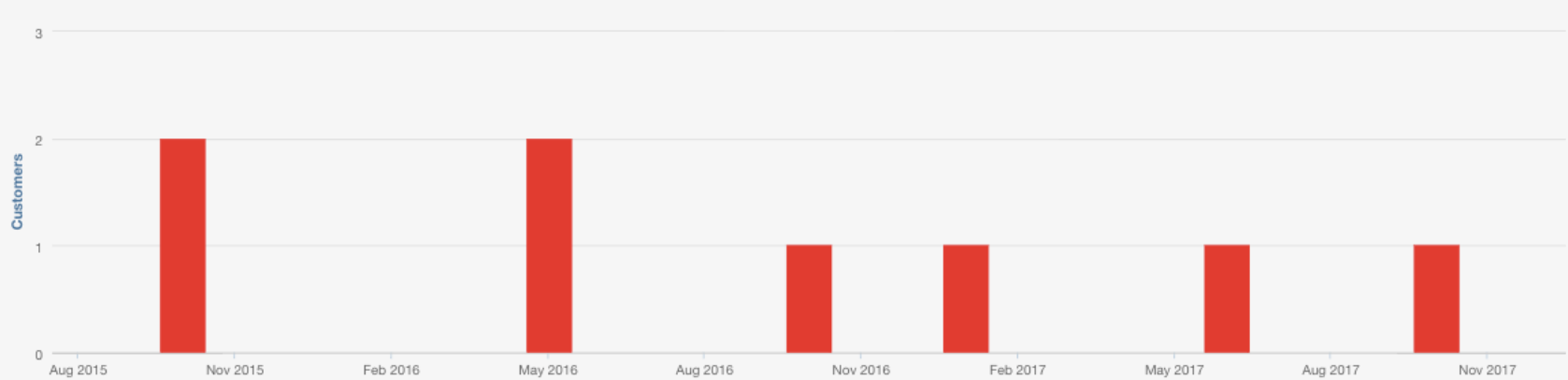 Google PPC Customers - Inbound
