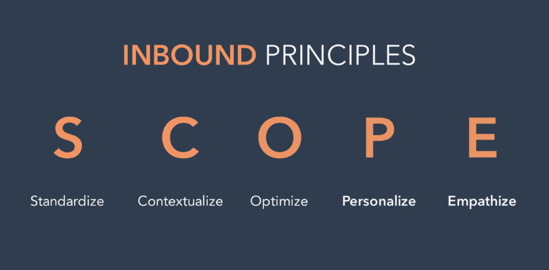 Inbound principles SCOPE