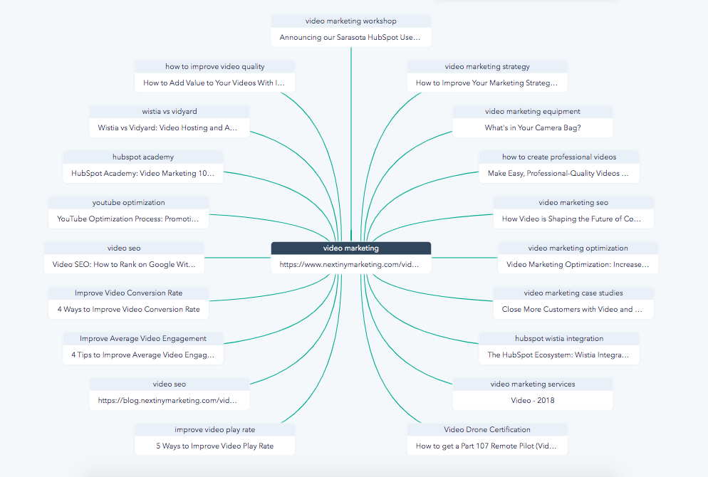 hubspot topic cluster video marketing