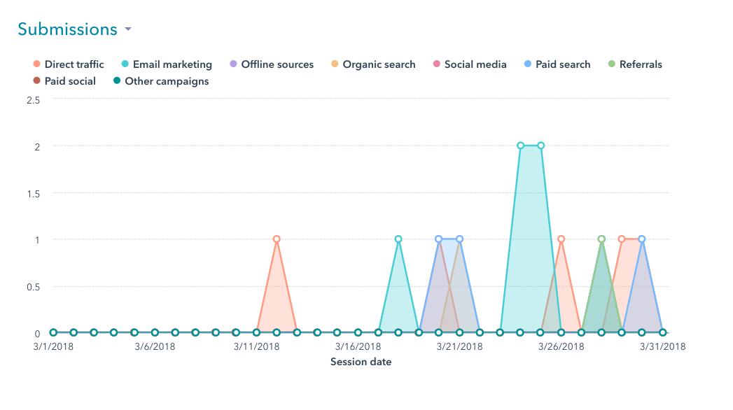 Website Page Traffic Analysis