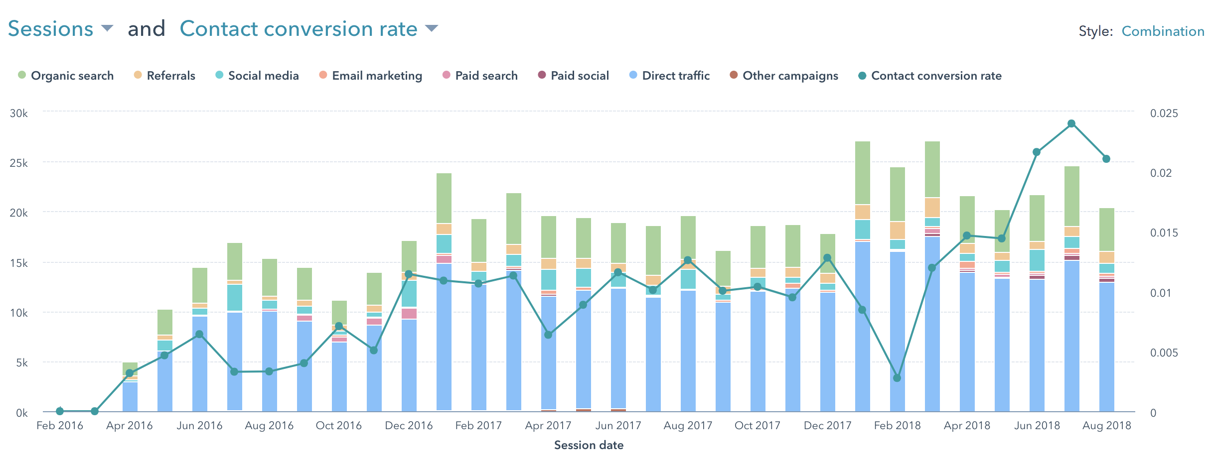 HubSpot Visits and Conversion Rate