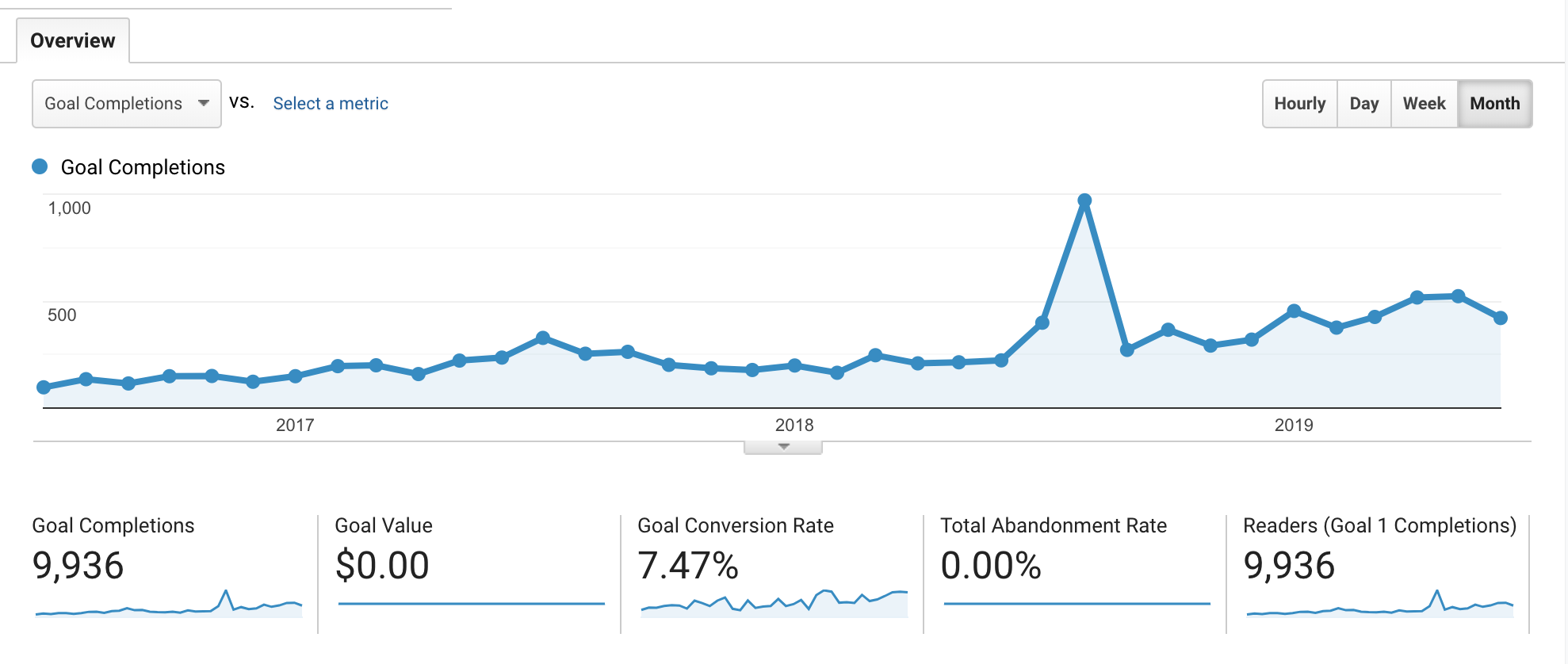 video seo graph showing goal completion