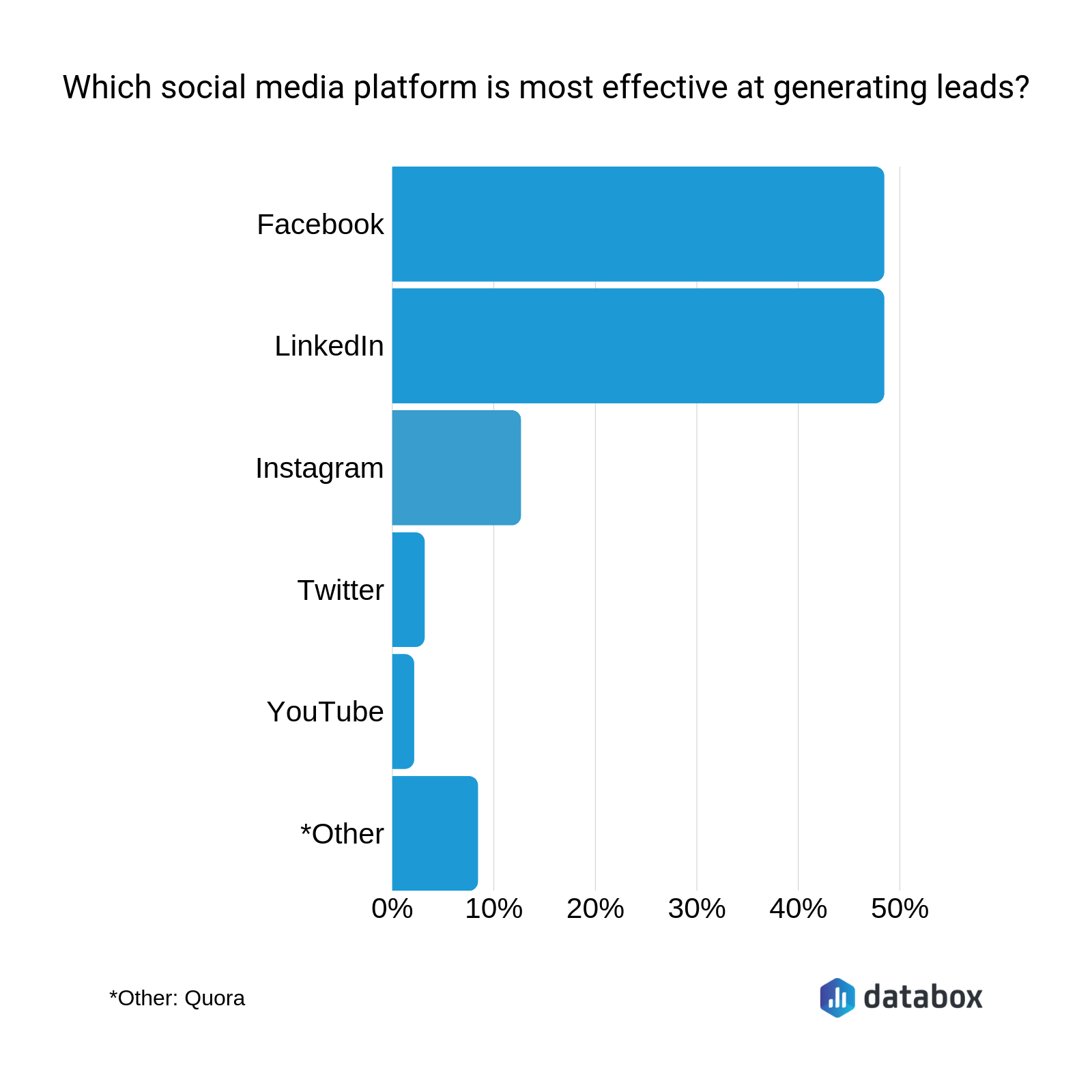 generating leads social media channels graph