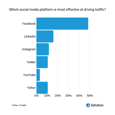 driving traffic on social media channels graph