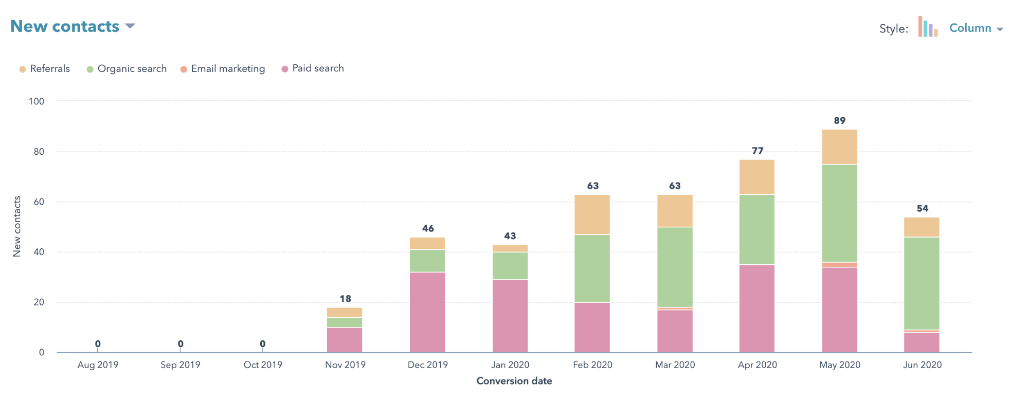 lead growth from campaigns in hubspot