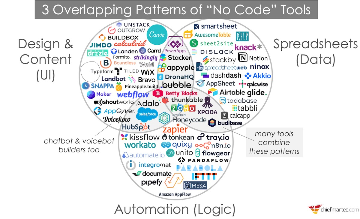 3 overlapping patterns of no code tools