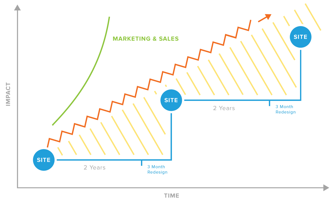 HubSpot CMS growth-driven design graph