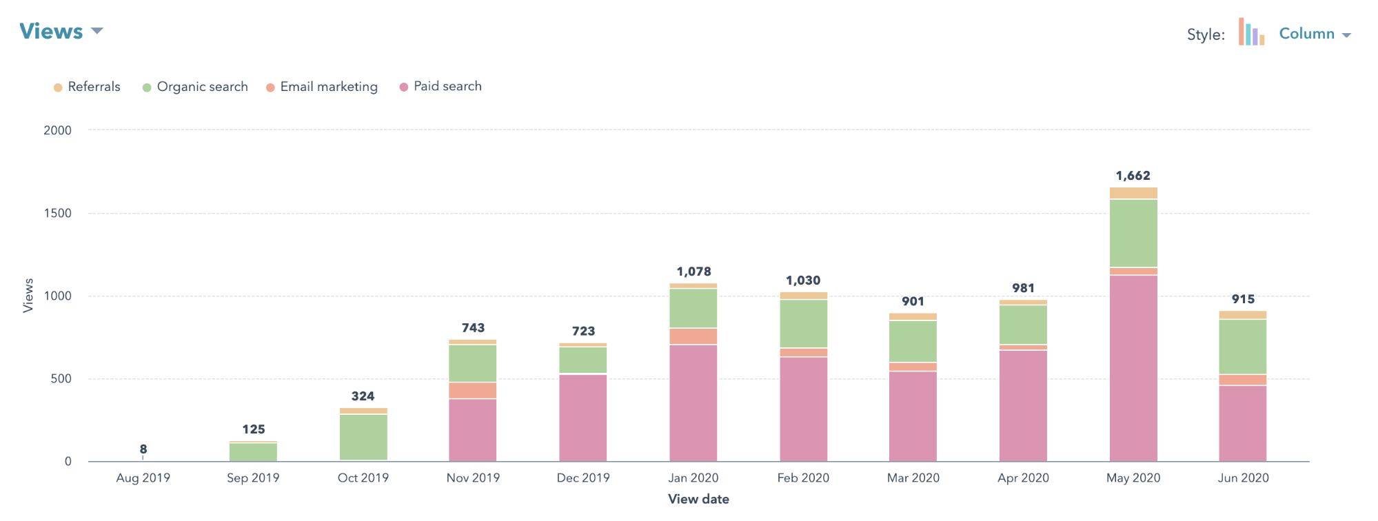campaign traffic growth over time in hubspot
