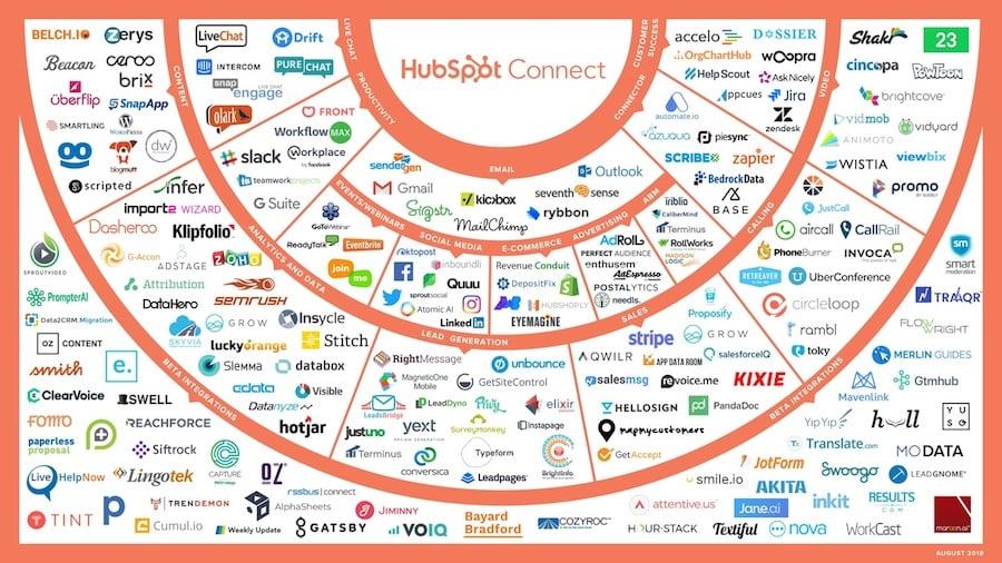 The HubSpot Integrations Ecosystem