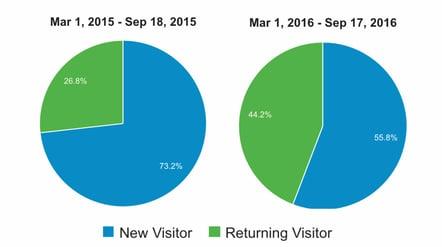Returning Visitors