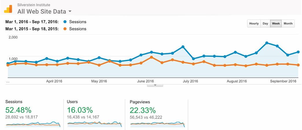 Google Analytics - Website Traffic