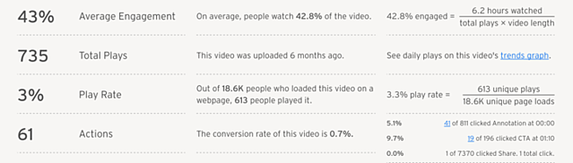 Proof That You Don't Have to be a Professional Videographer for Successful Video Marketing