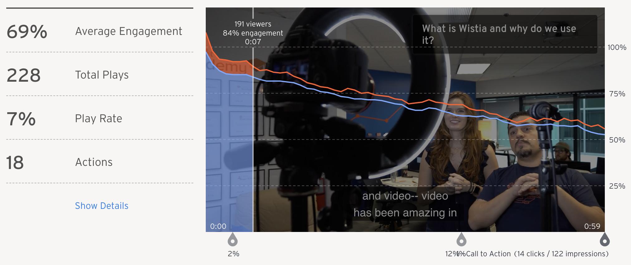 video-optimization-average-engagement