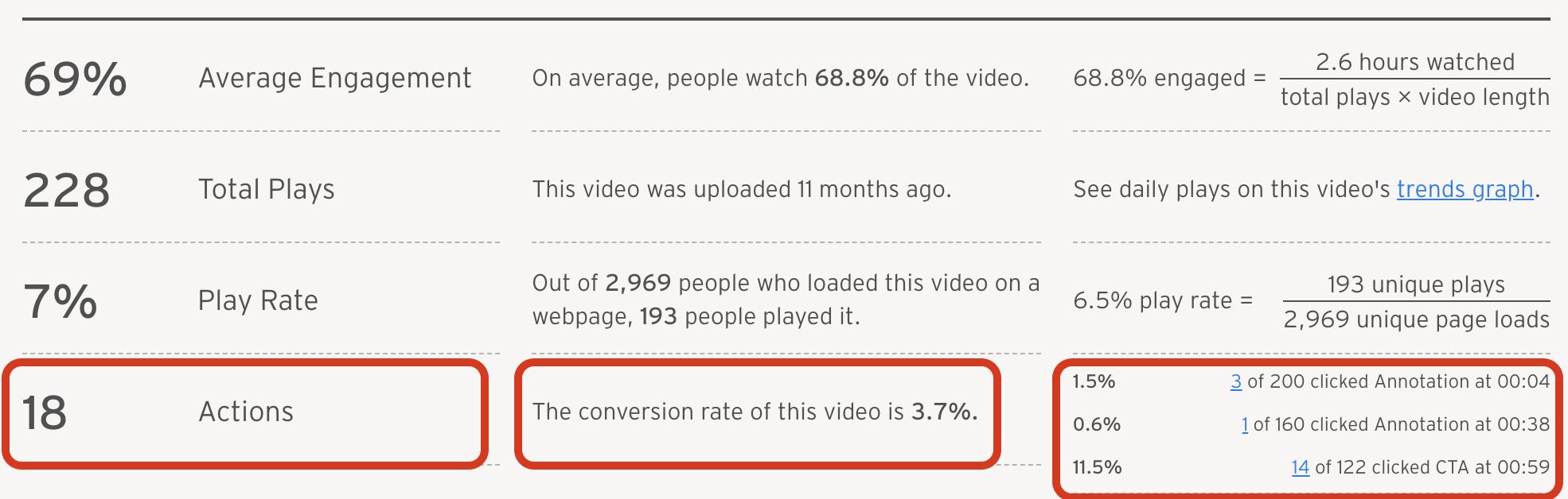 video-optimization-conversion-rate