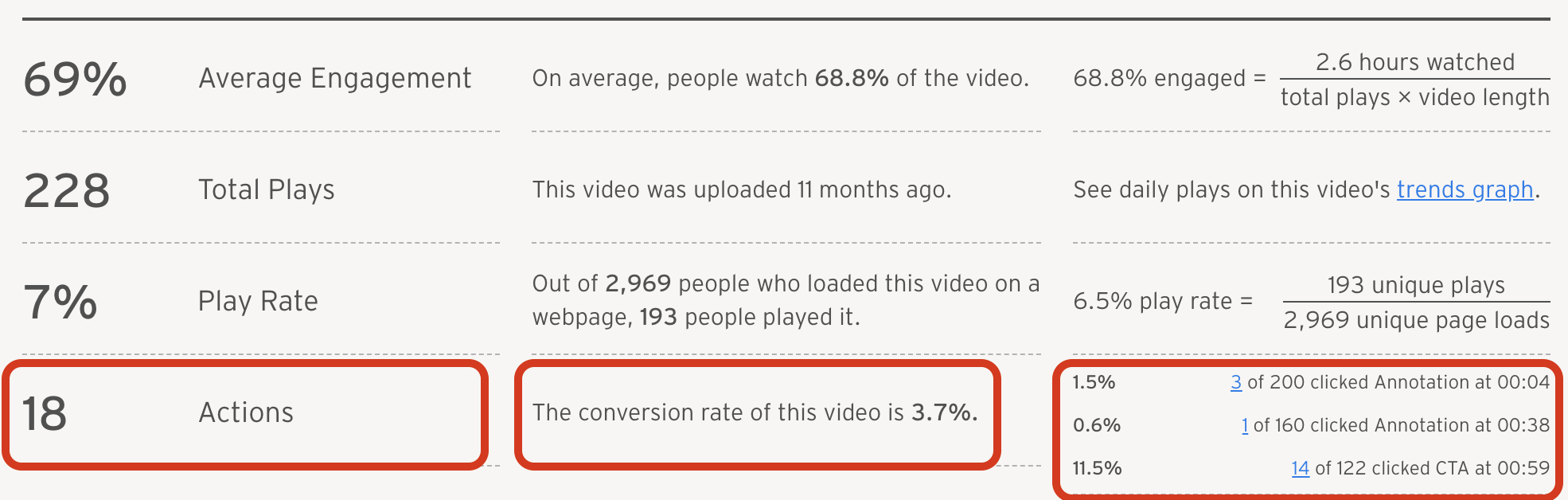 video-optimization-conversion-rate