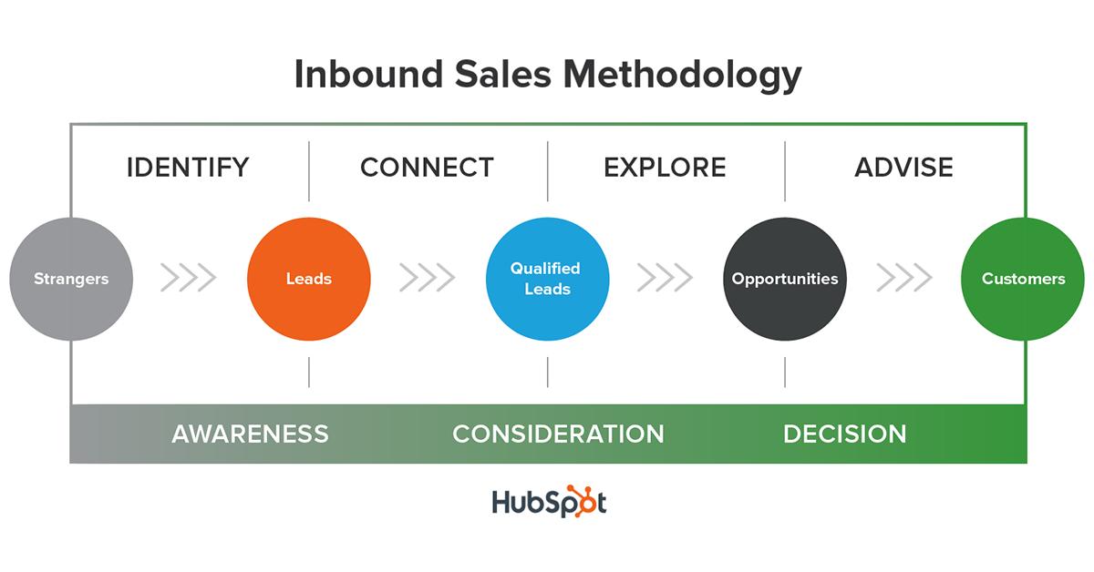 Inbound Sales Chart.png