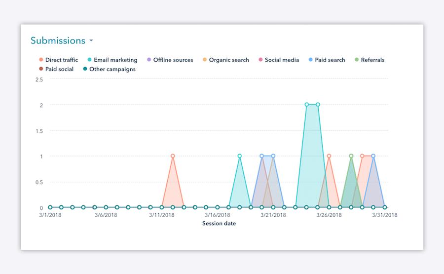 NEX email metrics blog