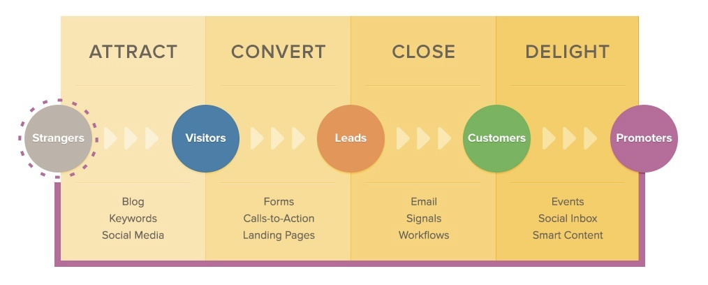 inbound-marketing-strategies-sarasota-2.jpg